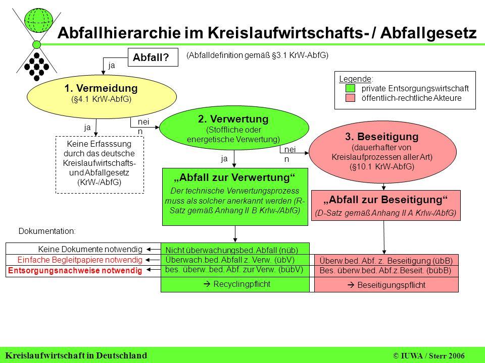 Kreislaufwirtschaft in Deutschland © IUWA / Sterr 2006 ja Abfall.