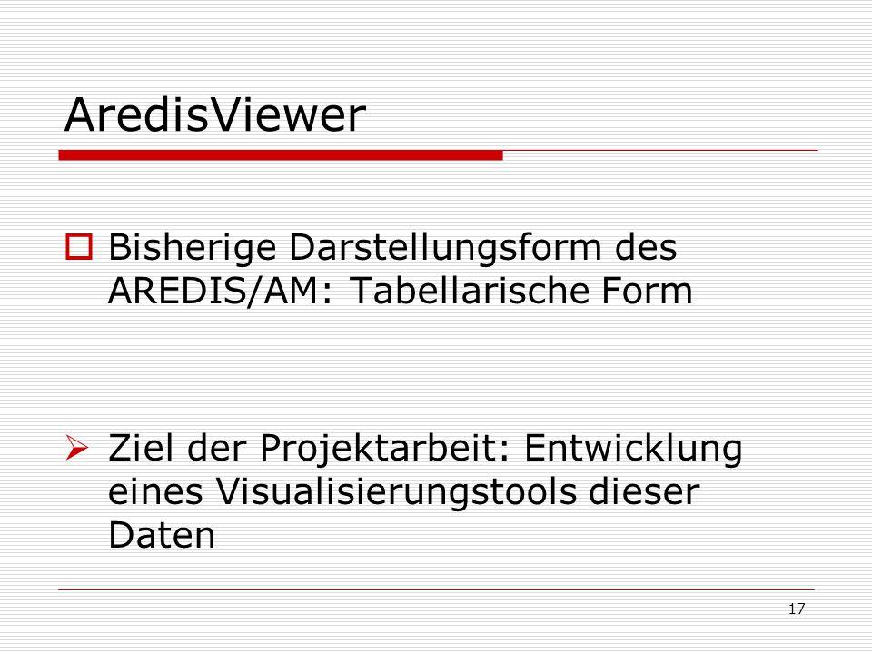 AredisViewer  Bisherige Darstellungsform des AREDIS/AM: Tabellarische Form  Ziel der Projektarbeit: Entwicklung eines Visualisierungstools dieser Da