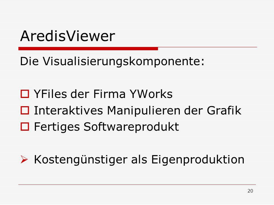 AredisViewer Die Visualisierungskomponente:  YFiles der Firma YWorks  Interaktives Manipulieren der Grafik  Fertiges Softwareprodukt  Kostengünsti