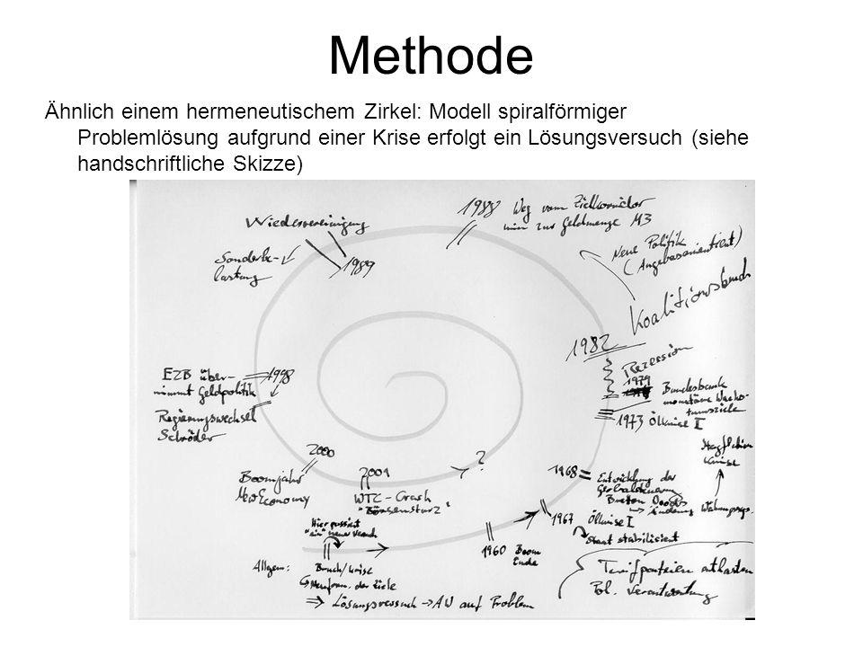 Methode Ähnlich einem hermeneutischem Zirkel: Modell spiralförmiger Problemlösung aufgrund einer Krise erfolgt ein Lösungsversuch (siehe handschriftli