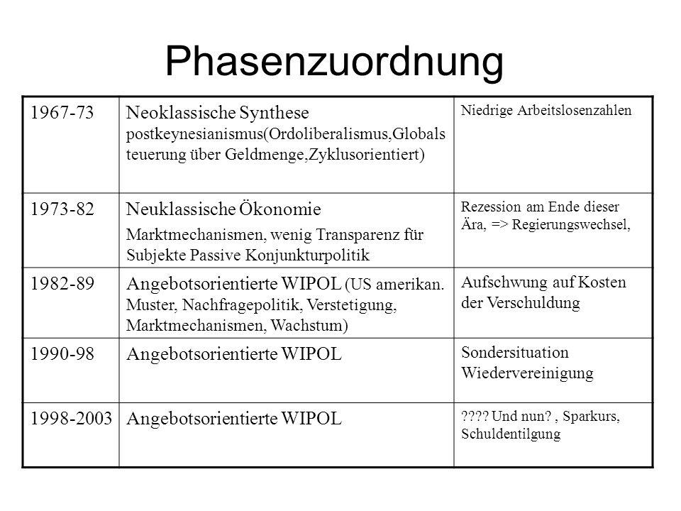 Phasenzuordnung 1967-73Neoklassische Synthese postkeynesianismus(Ordoliberalismus,Globals teuerung über Geldmenge,Zyklusorientiert) Niedrige Arbeitslo