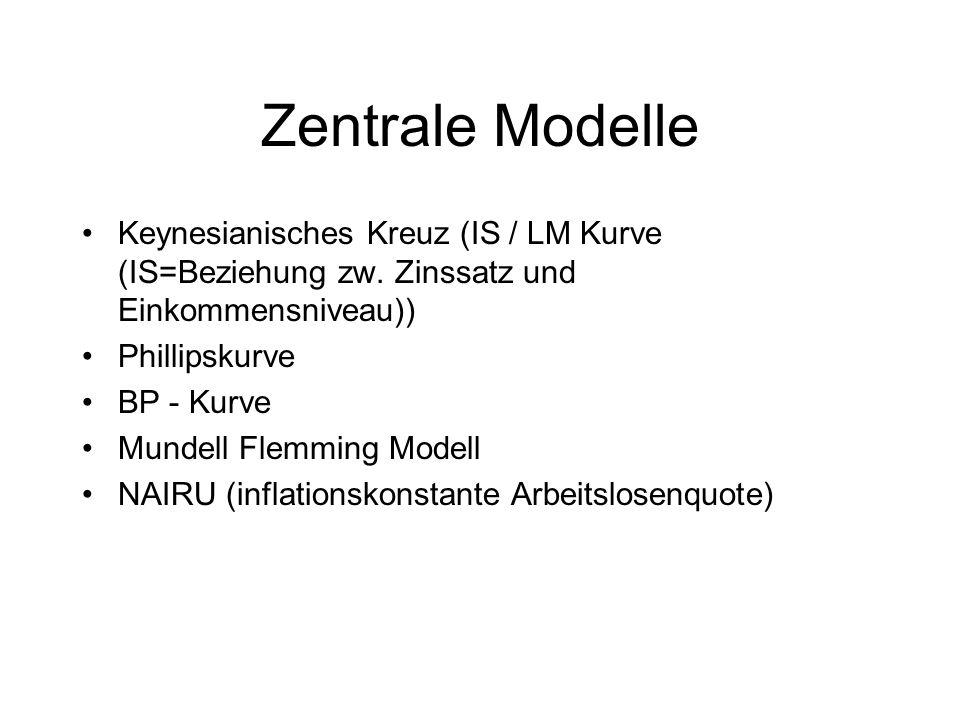 Zentrale Modelle Keynesianisches Kreuz (IS / LM Kurve (IS=Beziehung zw. Zinssatz und Einkommensniveau)) Phillipskurve BP - Kurve Mundell Flemming Mode
