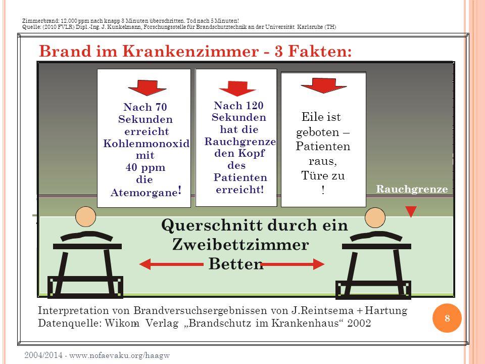 2014 - www.nofaevaku.org/haagw 9 Die Rauchmelder einer Brandmeldeanlage (z.B.