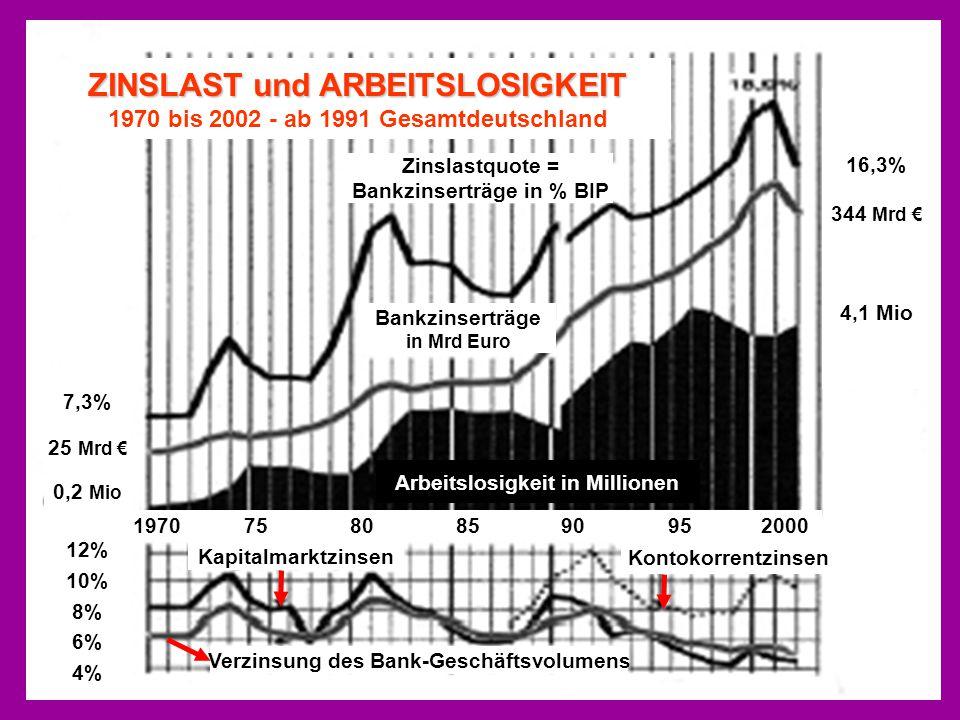 ZINSLAST und ARBEITSLOSIGKEIT 1970 bis 2002 - ab 1991 Gesamtdeutschland Zinslastquote = Bankzinserträge in % BIP Bankzinserträge in Mrd Euro 7,3% 25 M