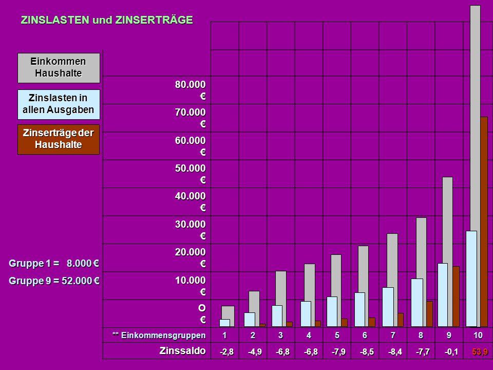 Einkommen Haushalte Zinslasten in allen Ausgaben Zinserträge der Haushalte ZINSLASTEN und ZINSERTRÄGE Gruppe 1 = 8.000 € Gruppe 9 = 52.000 € 80.000€ 7