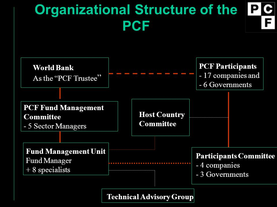 """Organizational Structure of the PCF World Bank As the """"PCF Trustee """" PCF Participants - 17 companies and - 6 Governments PCF Fund Management Committee"""