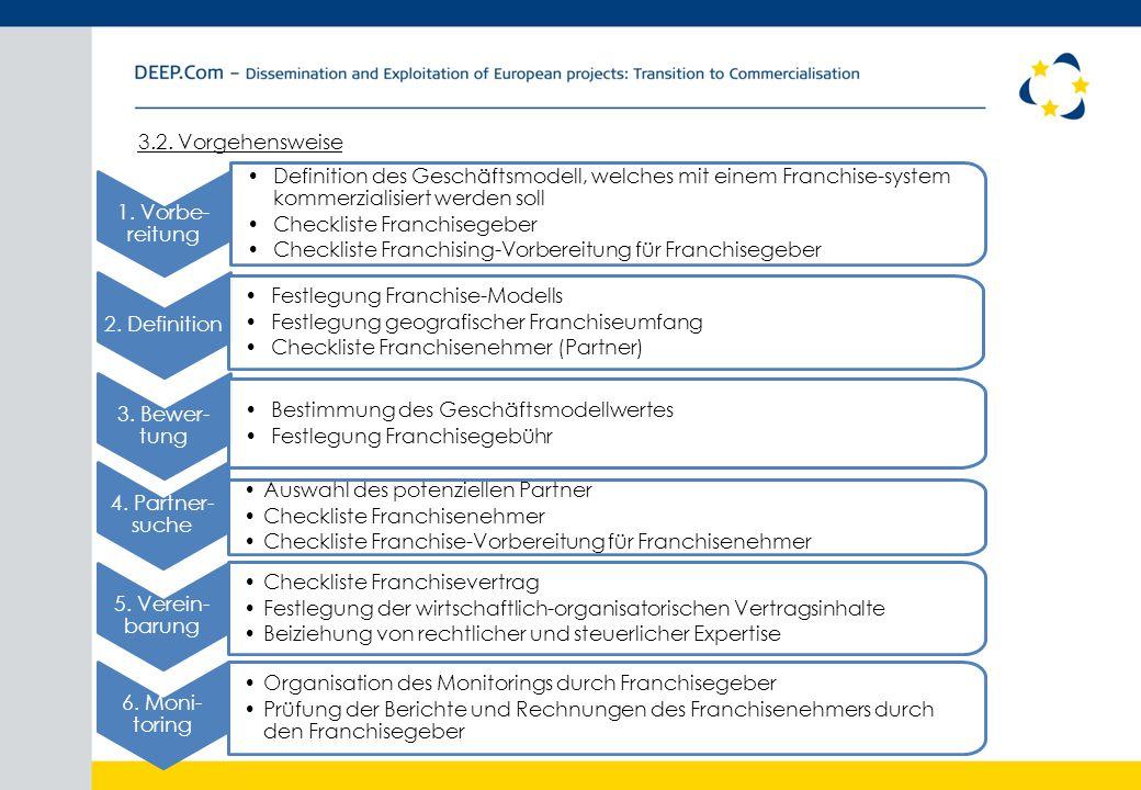 3.2. Vorgehensweise 1. Vorbe- reitung Definition des Geschäftsmodell, welches mit einem Franchise-system kommerzialisiert werden soll Checkliste Franc