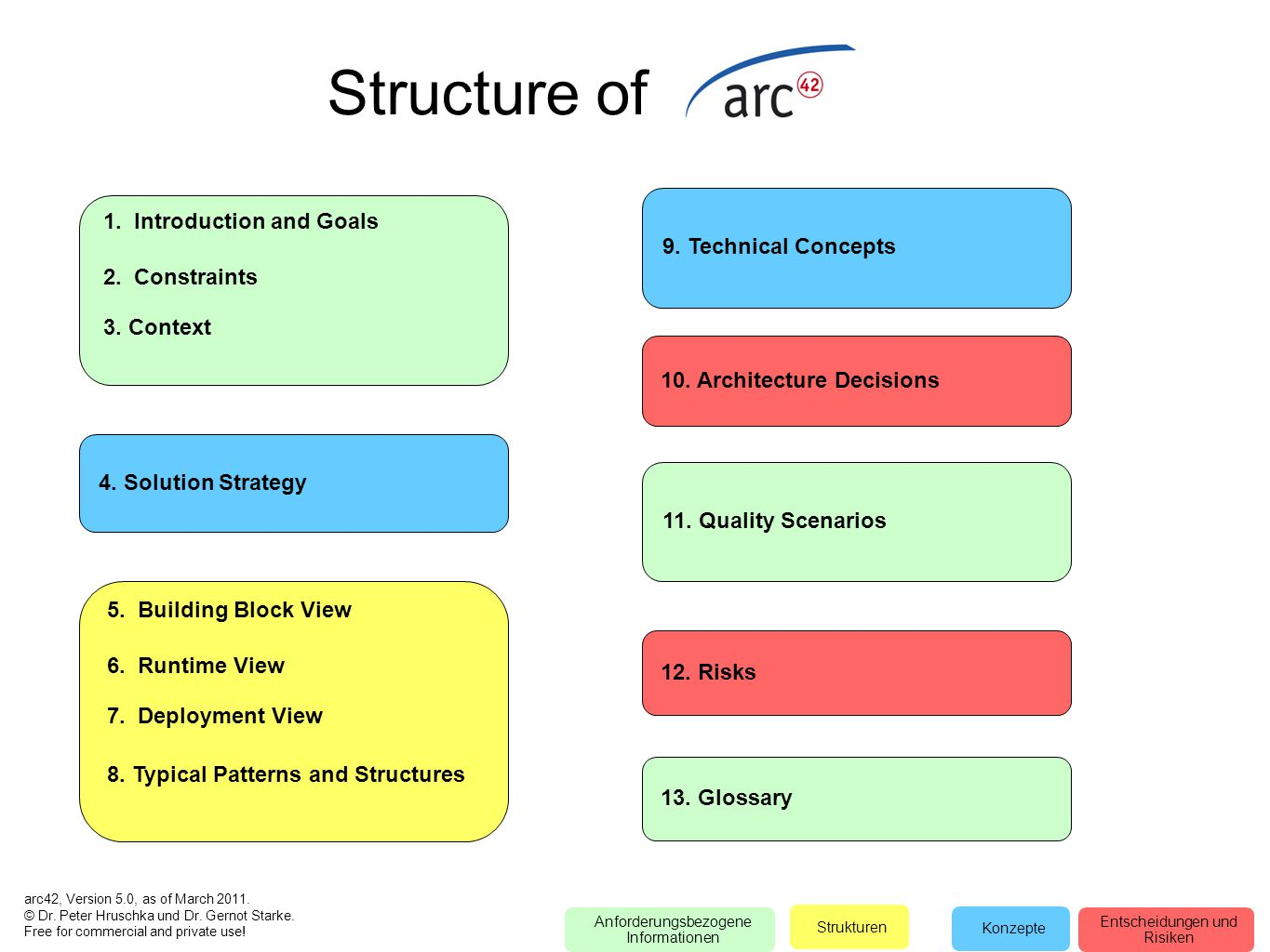 Structure of 1. Introduction and Goals 2. Constraints 3. Context 5. Building Block View 6. Runtime View 7. Deployment View 8. Typical Patterns and Str