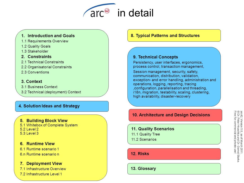 ARC 42 Architektur-Repository 1Einführung und Ziele 1.1 Aufgabenstellung 1.2 Qualitätsziele 1.3 Stakeholder 2 Randbedingungen 2.1 Technische Randbedingungen 2.2 Organisatorische Randbedingungen 2.3 Konventionen 3 Kontextabgrenzung 3.1 Logischer Kontext 3.2 Verteilungskontext 4 Lösungsstrategie 5 Bausteinsicht 5.1 Gesamtsystem (Whitebox Beschreibung) 5.2 Ebene 2 5.3 Ebene 3 6 Laufzeitsicht 6.1 Laufzeitszenario 1 6.n Laufzeitszenario n 7 Verteilungssicht 7.1 Infrastruktur des Gesamtsystems 7.2 Infrastruktur Ebene 2 8 Typische Strukturen & Muster 9 Technische Konzepte 9.1 Persistenz 9.2 Benutzungsoberfläche 9.3 Ergonomie 9.4 Ablaufsteuerung 9.5 Transaktionsbehandlung 9.6 Sessionbehandlung 9.7 Sicherheit 9.8 Kommunikation, Verteilung 9.9 Plausibilisierung und Validierung 9.10 Ausnahme- /Fehlerbehandlung 9.11 Management /Adminsistrierbarkeit 9.12 Logging, Protokollierung, Tracing 9.13 Konfigurierbarkeit 9.14 Parallelisierung und Threading 9.15 Internationalisierung 9.16 Migration 9.17 Testbarkeit 9.18 Skalierung, Clusterung 9.19 Hochverfügbarkeit, Desaster-Recovery 10 Entwurfsentscheidungen 11 Qualitätsszenarien 12 Risiken 13 Glossar V 5.0 arc42, Version 5.0, Stand März 2011.