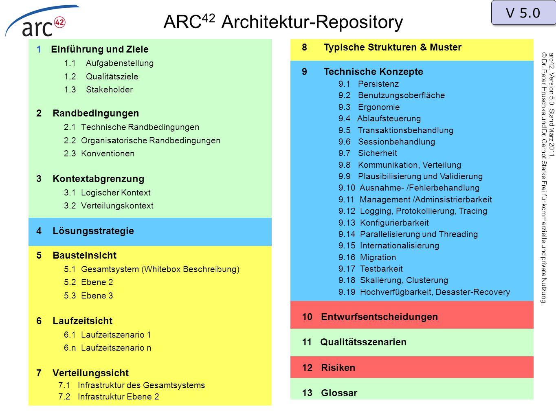 ARC 42 Architektur-Repository 1Einführung und Ziele 1.1 Aufgabenstellung 1.2 Qualitätsziele 1.3 Stakeholder 2 Randbedingungen 2.1 Technische Randbedin