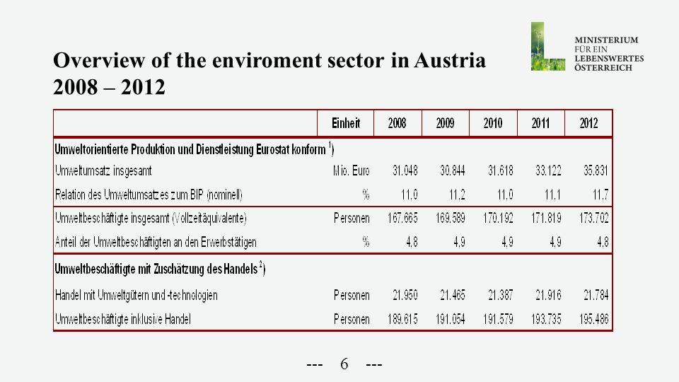 --- 6 --- Overview of the enviroment sector in Austria 2008 – 2012