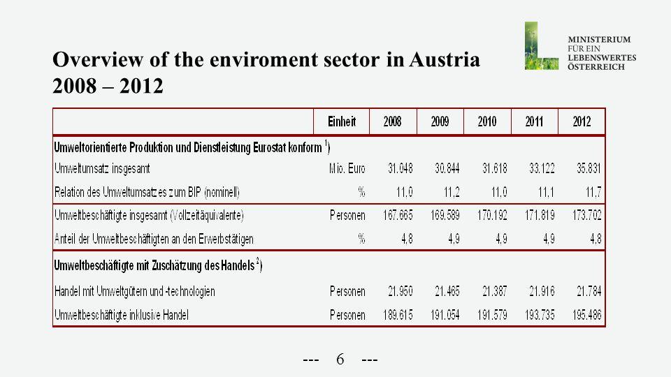 --- 7 --- Überblick über die Umweltwirtschaft 2008 - 2011 (green jobs) Umweltorientierte Produktion und Dienstleistung Eurostat konform 1) Einheit2008200920102011 Umweltumsatz insgesamtMio.