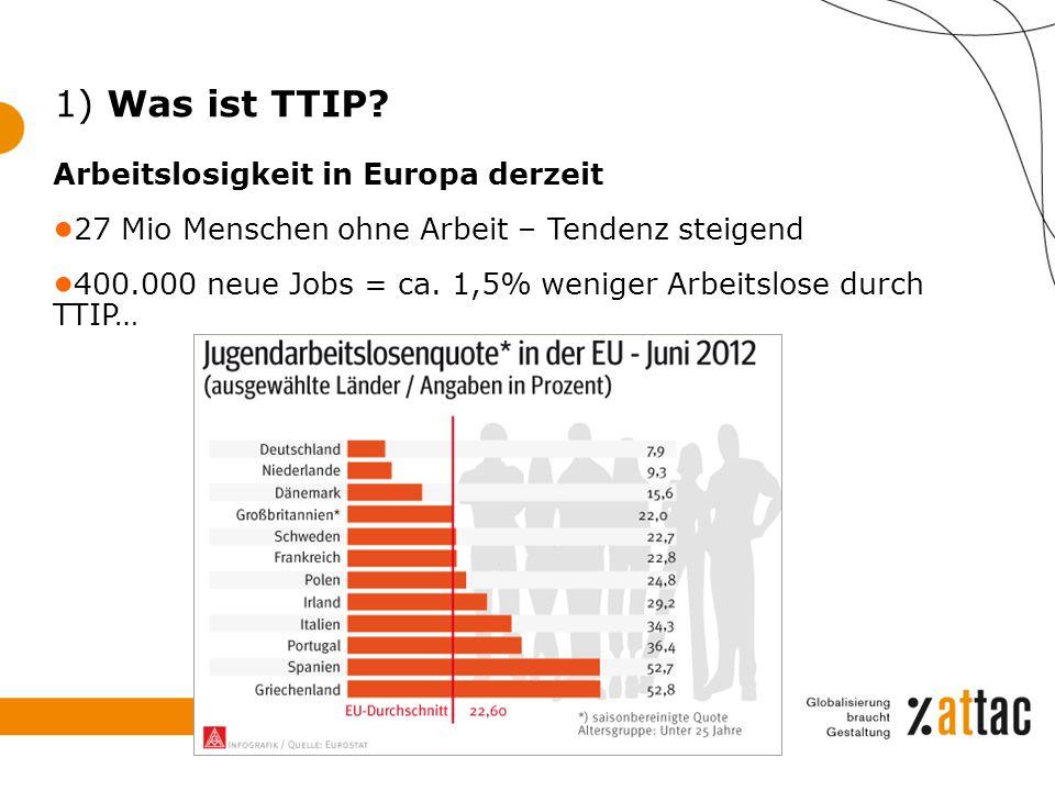 Arbeitslosigkeit in Europa derzeit ● 27 Mio Menschen ohne Arbeit – Tendenz steigend ● 400.000 neue Jobs = ca. 1,5% weniger Arbeitslose durch TTIP… 1)