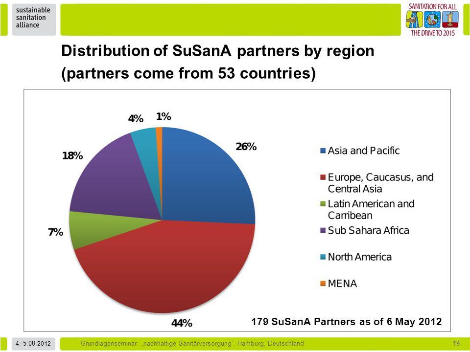 """4.-5.08. 2012 Grundlagenseminar: """"nachhaltige Sanitärversorgung"""", Hamburg, Deutschland19 Distribution of SuSanA partners by region (partners come from"""