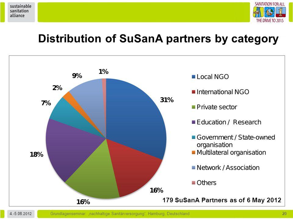 "4.-5.08. 2012 Grundlagenseminar: ""nachhaltige Sanitärversorgung"", Hamburg, Deutschland20 Distribution of SuSanA partners by category 179 SuSanA Partne"
