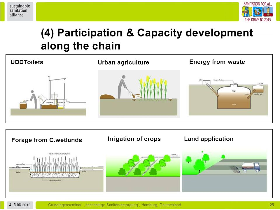 """4.-5.08. 2012 Grundlagenseminar: """"nachhaltige Sanitärversorgung"""", Hamburg, Deutschland25 (4) Participation & Capacity development along the chain UDDT"""