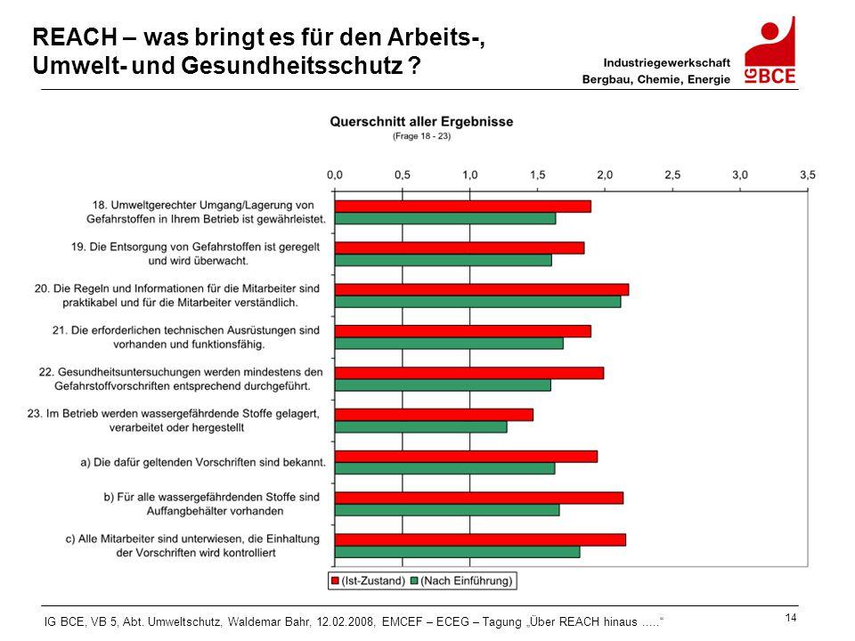 """IG BCE, VB 5, Abt. Umweltschutz, Waldemar Bahr, 12.02.2008, EMCEF – ECEG – Tagung """"Über REACH hinaus....."""" 14 REACH – was bringt es für den Arbeits-,"""
