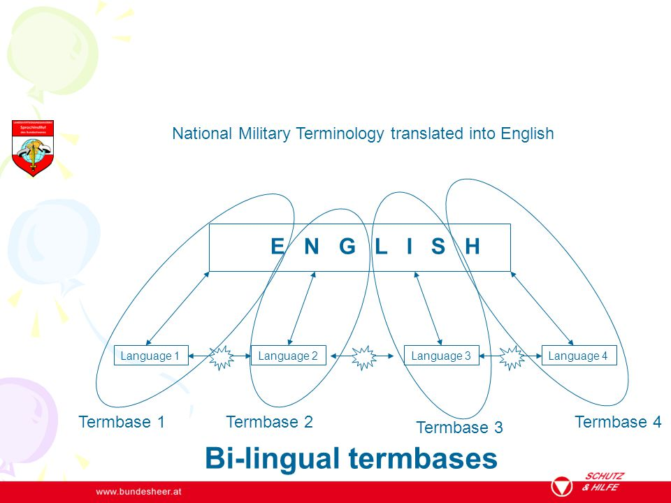 Termbase 1 E N G L I S H Language 1Language 2Language 3Language 4 Termbase 2 Termbase 3 Termbase 4 National Military Terminology translated into Engli