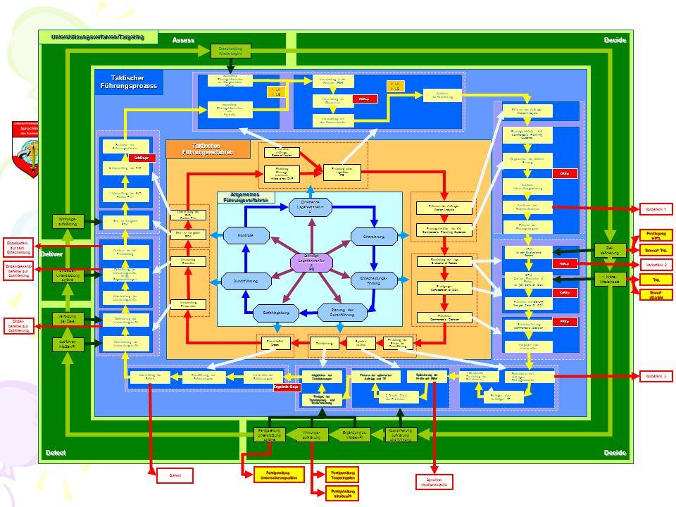 Vorbereiten der Befehlsausgabe Durchführung der Befehlsausgabe Übermittlung des Befehls Schritt 1 Schritt 2 EBSpr KoBSpr ZwBspr OBSpr 1.BdL !st part E