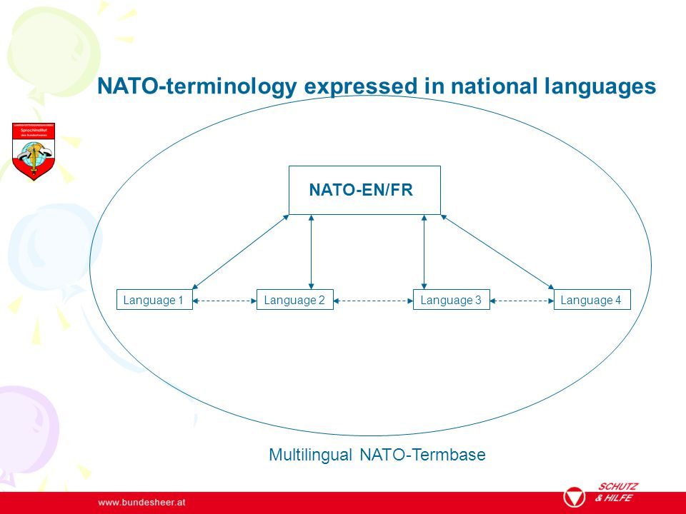 NATO-EN/FR Language 1Language 2Language 3Language 4 Multilingual NATO-Termbase NATO-terminology expressed in national languages