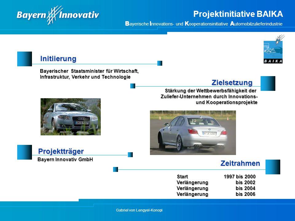 Gabriel von Lengyel-Konopi Projektinitiative BAIKA BIKA B ayerische I nnovations- und K ooperationsinitiative A utomobilzulieferindustrie Initiierung