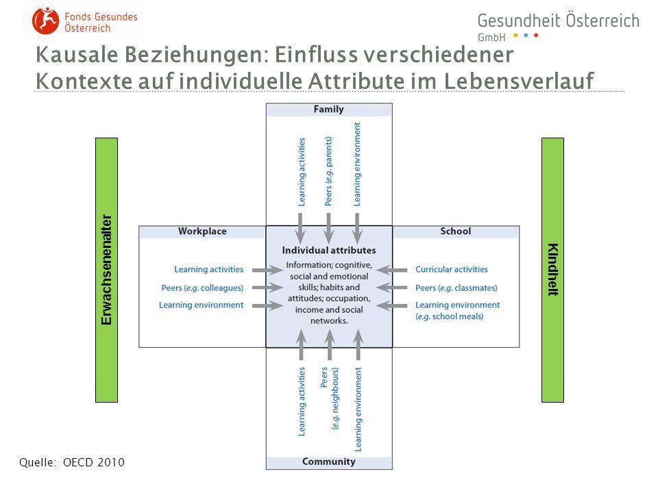 Kausale Beziehungen: Einfluss verschiedener Kontexte auf individuelle Attribute im Lebensverlauf Quelle: OECD 2010 Kindheit Erwachsenenalter