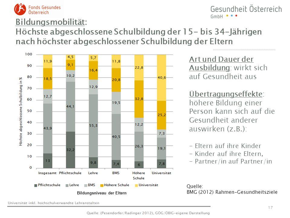 Bildungsmobilität: Höchste abgeschlossene Schulbildung der 15- bis 34-Jährigen nach höchster abgeschlossener Schulbildung der Eltern 17 Bildungsniveau