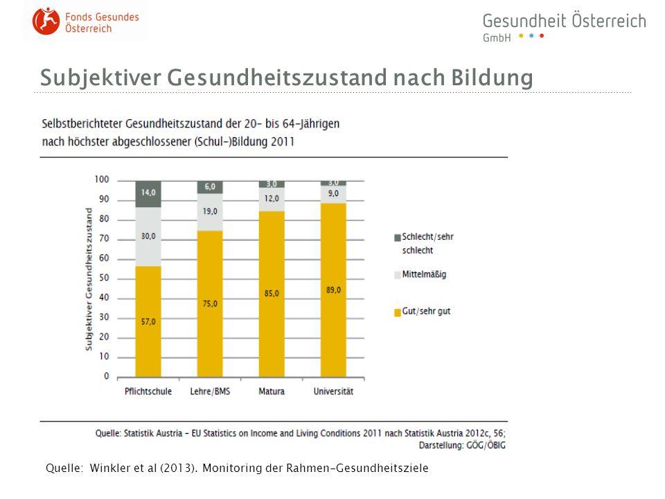 Subjektiver Gesundheitszustand nach Bildung Quelle: Winkler et al (2013). Monitoring der Rahmen-Gesundheitsziele