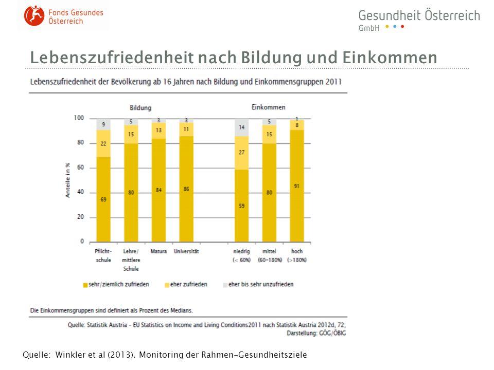 Lebenszufriedenheit nach Bildung und Einkommen Quelle: Winkler et al (2013). Monitoring der Rahmen-Gesundheitsziele