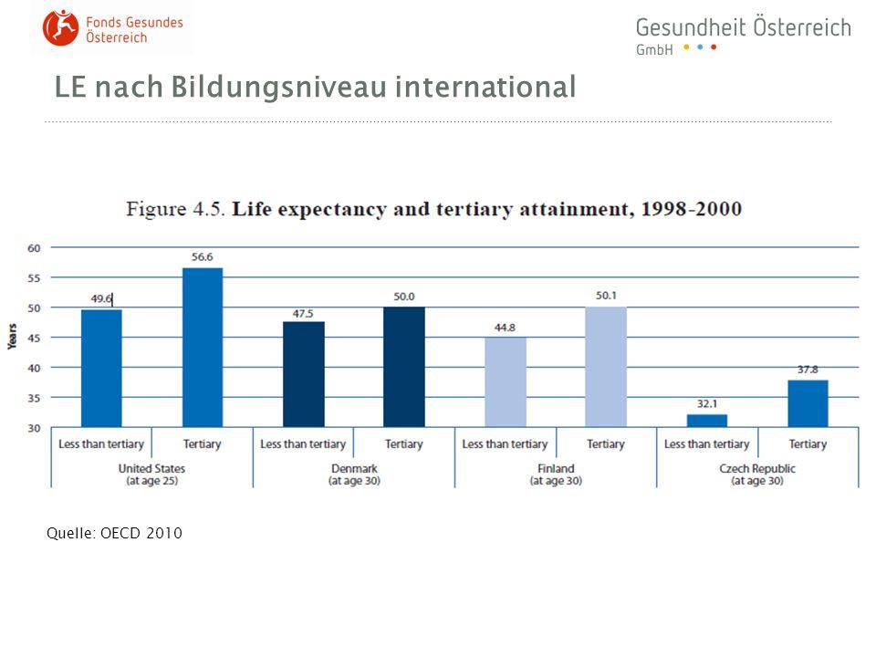 LE nach Bildungsniveau international Quelle: OECD 2010