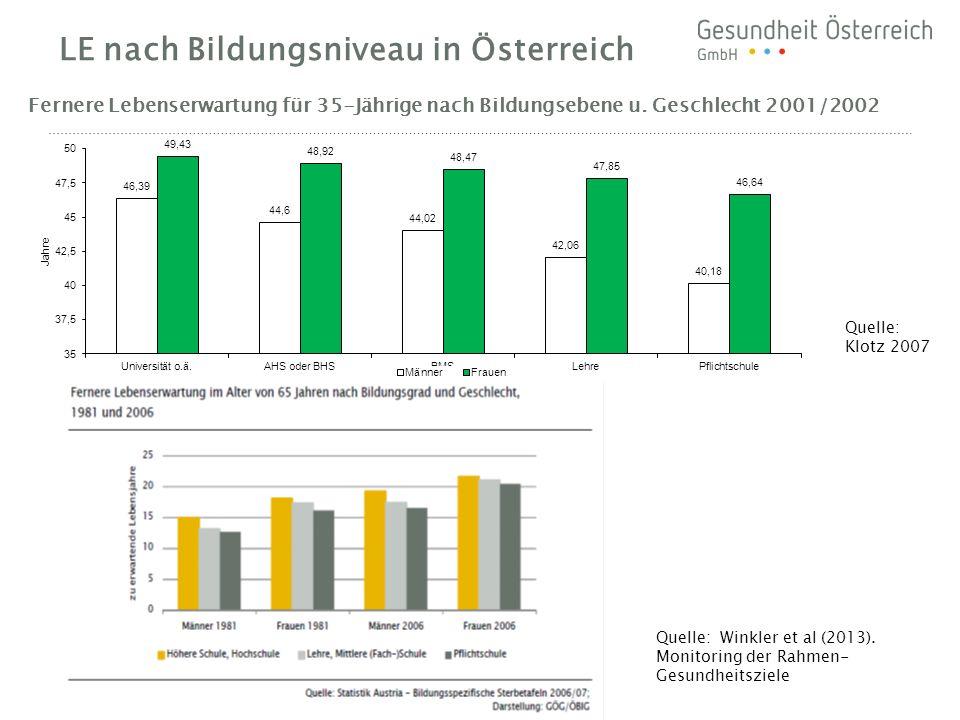 LE nach Bildungsniveau in Österreich Fernere Lebenserwartung für 35-Jährige nach Bildungsebene u. Geschlecht 2001/2002 Quelle: Klotz 2007 Quelle: Wink