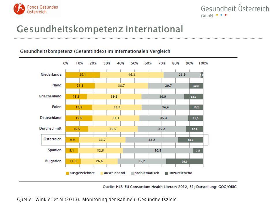 Gesundheitskompetenz international Quelle: Winkler et al (2013). Monitoring der Rahmen-Gesundheitsziele
