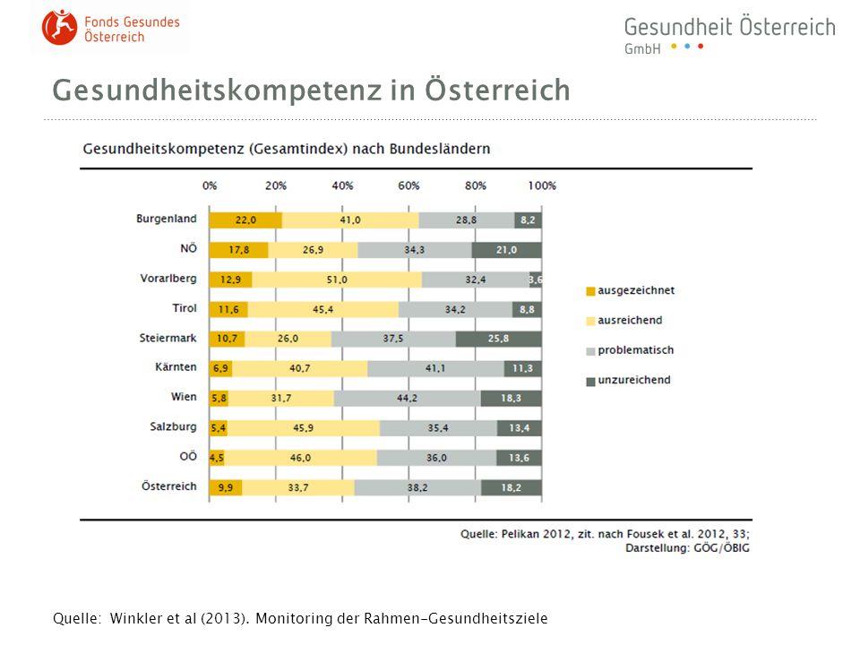Gesundheitskompetenz in Österreich Quelle: Winkler et al (2013). Monitoring der Rahmen-Gesundheitsziele