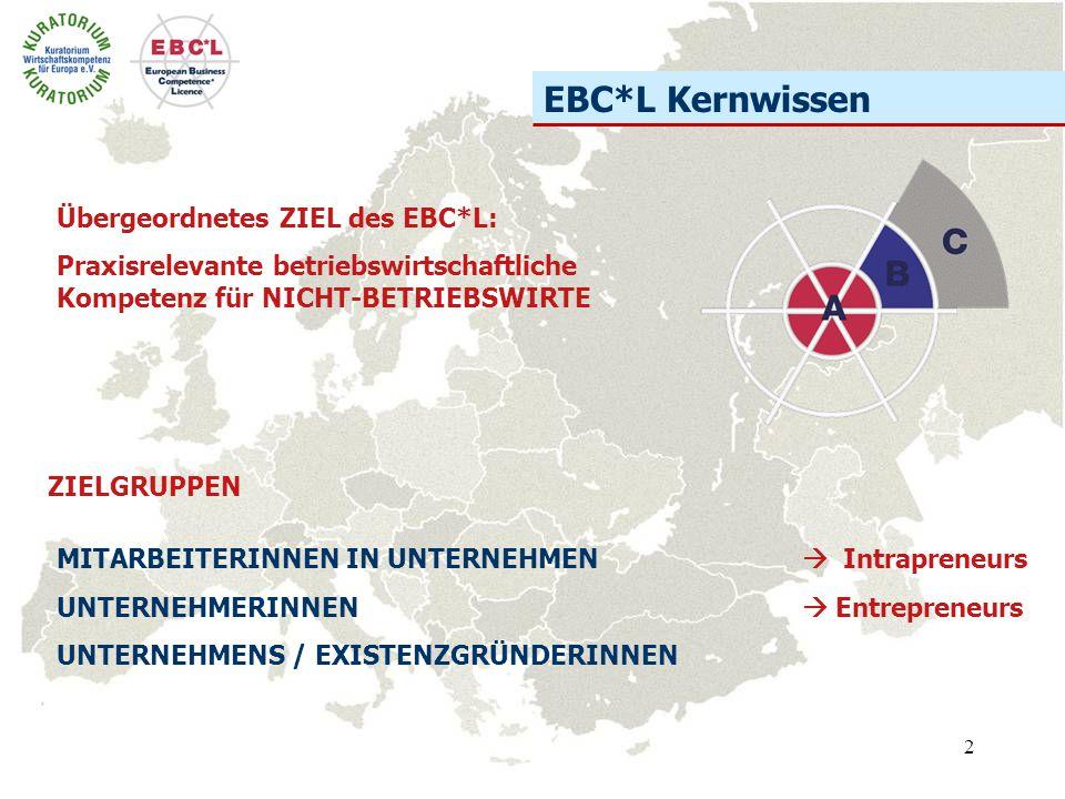 2 EBC*L Kernwissen Übergeordnetes ZIEL des EBC*L: Praxisrelevante betriebswirtschaftliche Kompetenz für NICHT-BETRIEBSWIRTE MITARBEITERINNEN IN UNTERN