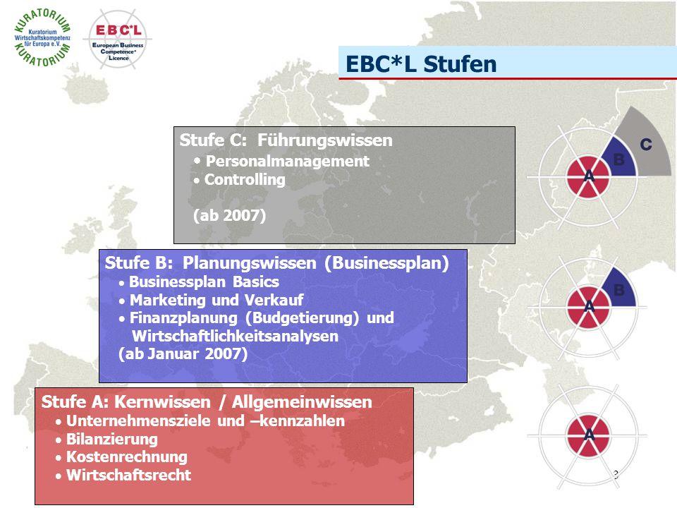3 EBC*L Stufen Stufe C: Führungswissen  Personalmanagement  Controlling (ab 2007) Stufe B: Planungswissen (Businessplan)  Businessplan Basics  Mar