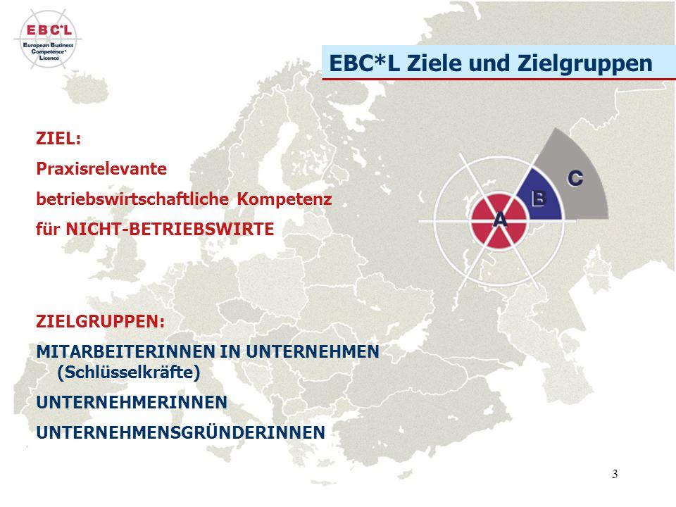 3 EBC*L Ziele und Zielgruppen ZIEL: Praxisrelevante betriebswirtschaftliche Kompetenz für NICHT-BETRIEBSWIRTE ZIELGRUPPEN: MITARBEITERINNEN IN UNTERNEHMEN (Schlüsselkräfte) UNTERNEHMERINNEN UNTERNEHMENSGRÜNDERINNEN