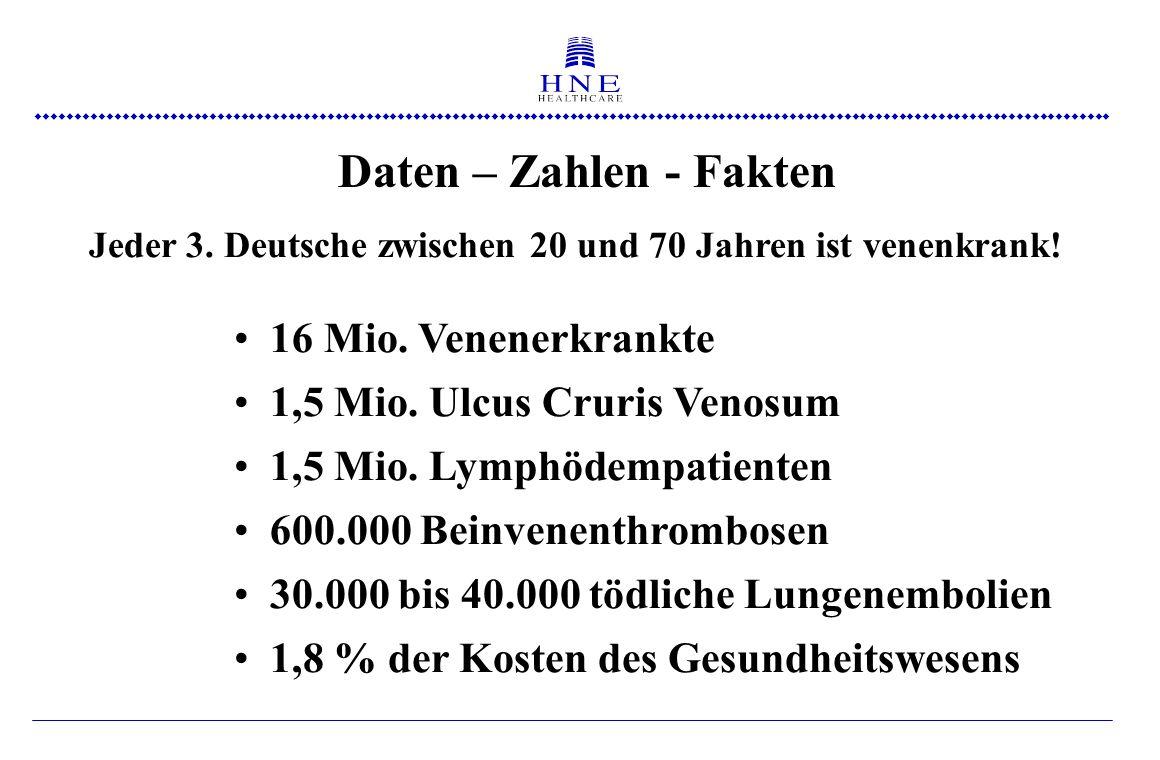  Therapiekosten pro Jahr: Wundbehandlung für 4 Monate: bis 3.800 € Gesamtkosten pro Patient: bis 40.000 € Ulcus cruris – Zahlen – Daten - Fakten