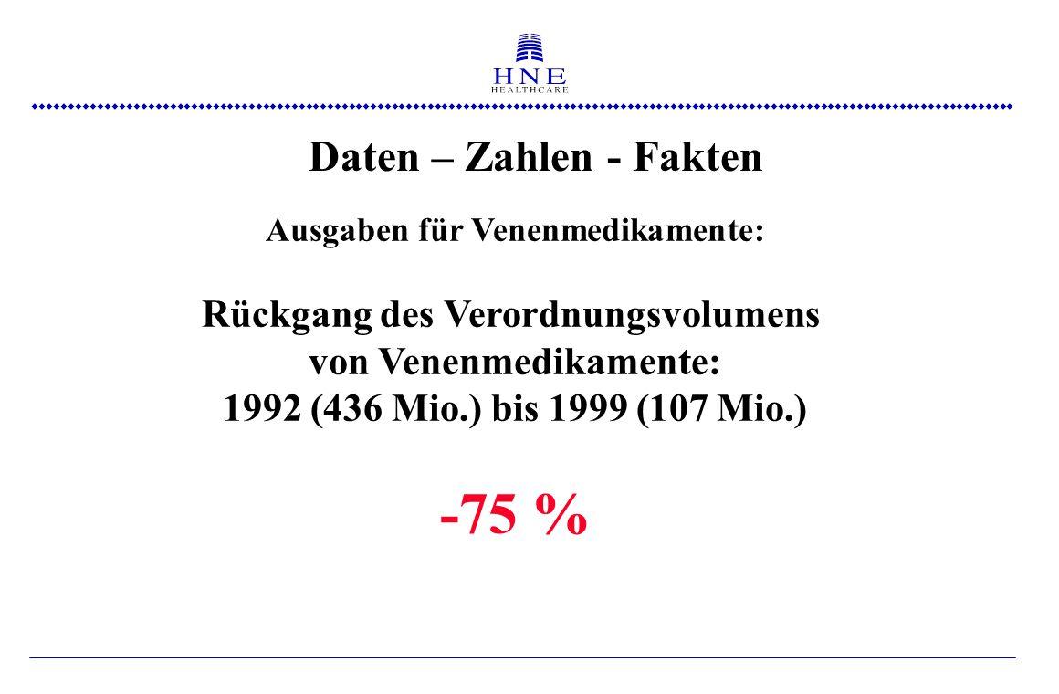  Daten – Zahlen - Fakten Ausgaben für Venenmedikamente: Rückgang des Verordnungsvolumens von Venenmedikamente: 1992 (436 Mio.) bis 1999 (107 Mio.) -75 %