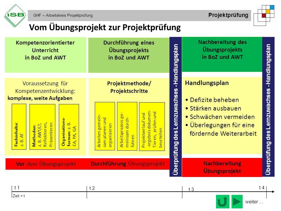 GHF – Arbeitskreis Projektprüfung Projektprüfung Vom Übungsprojekt zur Projektprüfung Kompetenzorientierter Unterricht in BoZ und AWT Voraussetzung fü