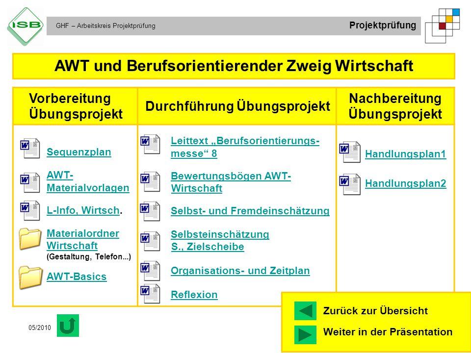 GHF – Arbeitskreis Projektprüfung Projektprüfung 05/2010 Vorbereitung Übungsprojekt Durchführung Übungsprojekt Nachbereitung Übungsprojekt Sequenzplan