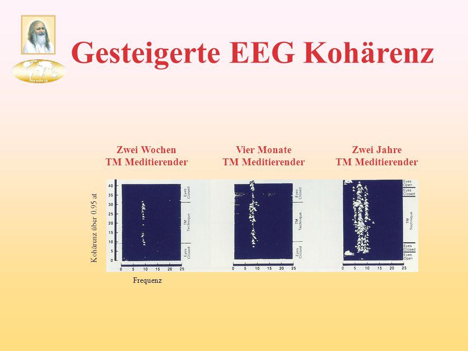 Gesteigerte EEG Kohärenz Zwei Wochen TM Meditierender Vier Monate TM Meditierender Zwei Jahre TM Meditierender Frequenz Kohärenz über 0.95 at