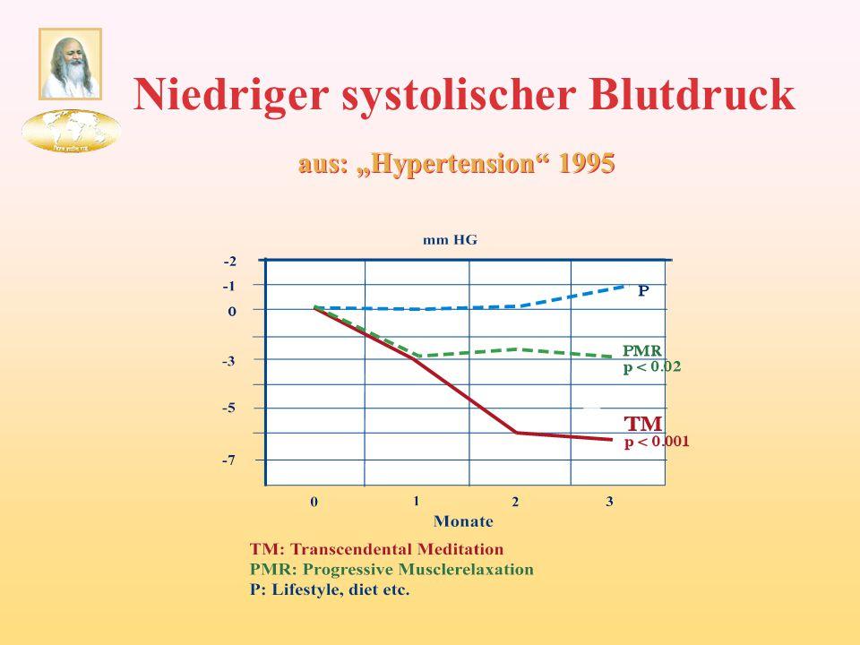 """Niedriger systolischer Blutdruck aus: """"Hypertension"""" 1995"""