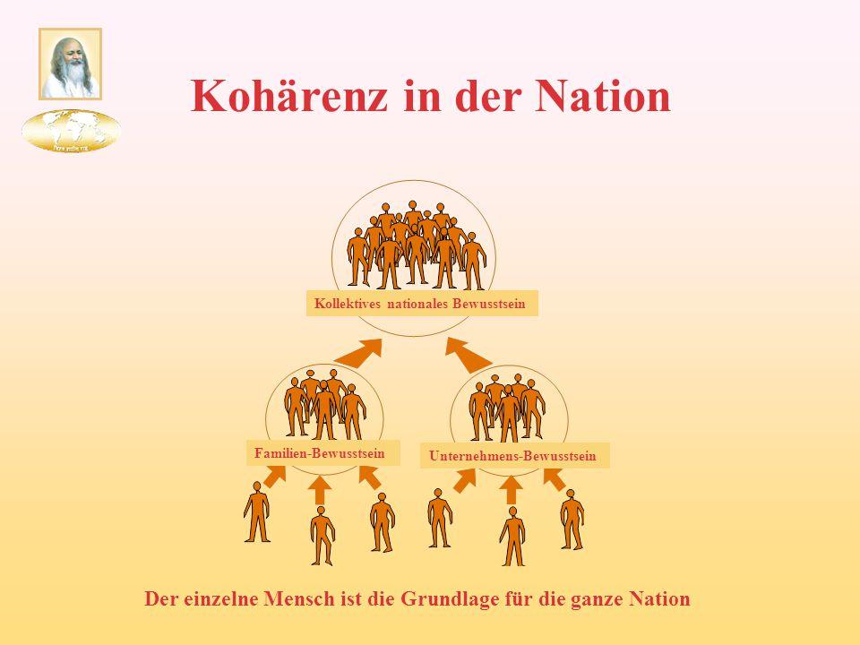 Kohärenz in der Nation Kollektives nationales Bewusstsein Familien-Bewusstsein Unternehmens-Bewusstsein Der einzelne Mensch ist die Grundlage für die