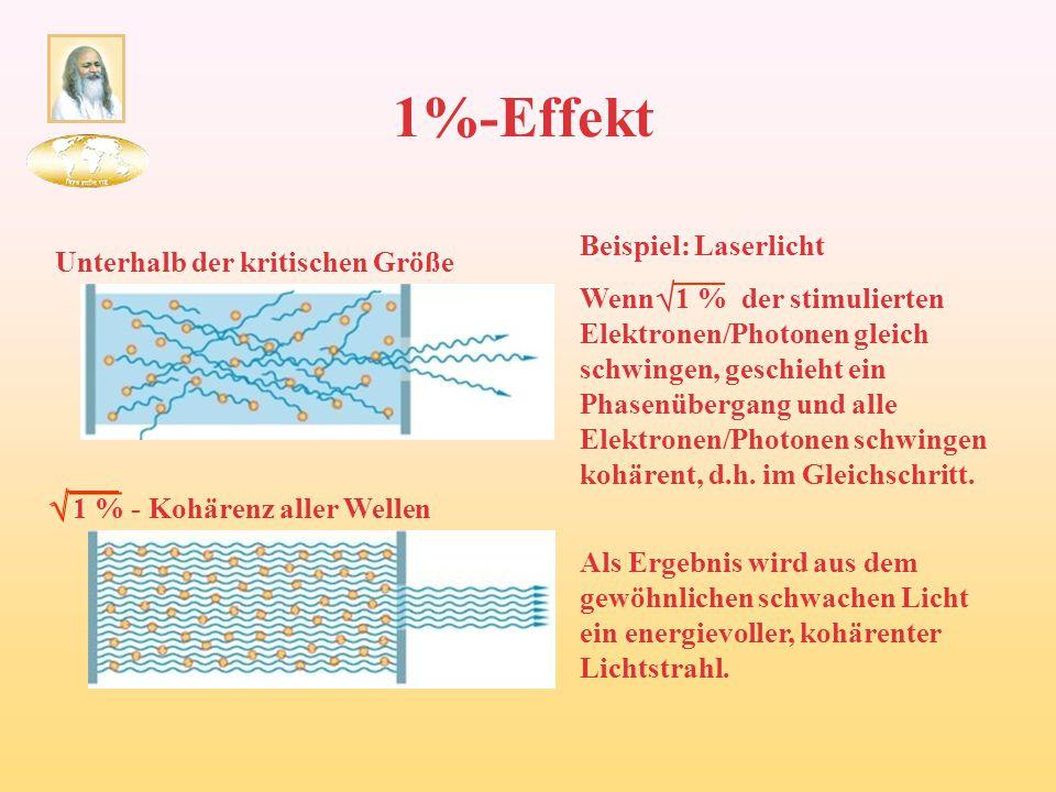 1%-Effekt Unterhalb der kritischen Größe   1 % - Kohärenz aller Wellen Beispiel: Laserlicht Wenn 1 % der stimulierten Elektronen/Photonen gleich sch