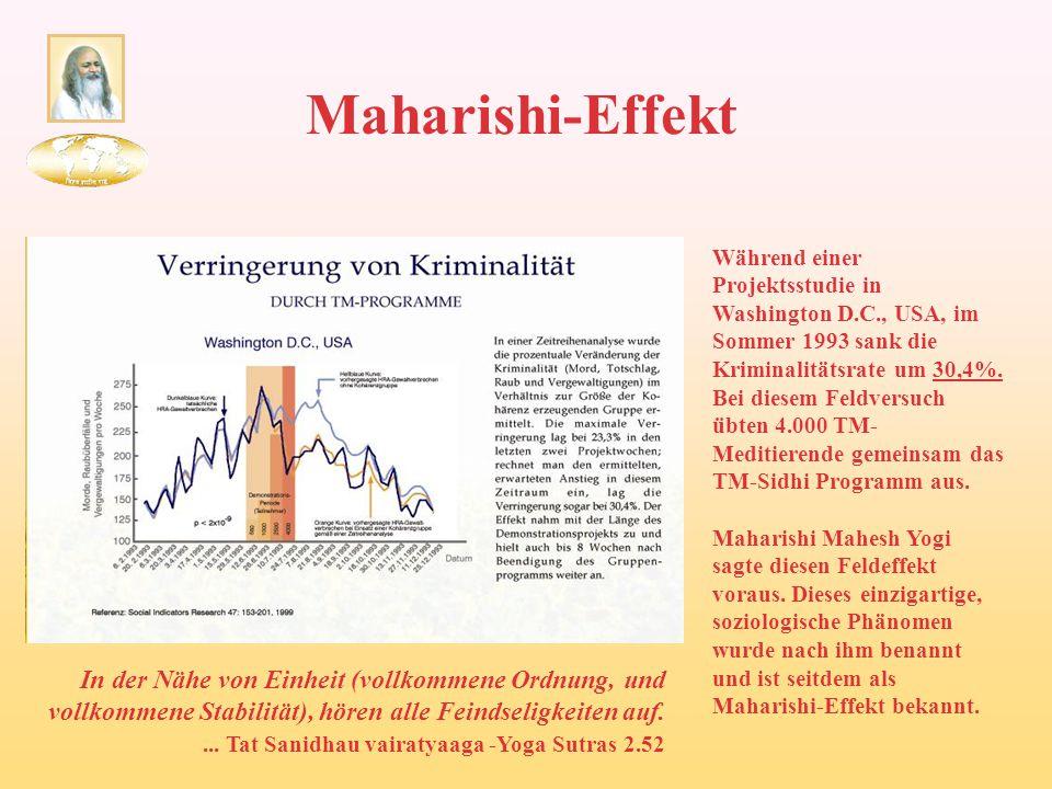Maharishi-Effekt Während einer Projektsstudie in Washington D.C., USA, im Sommer 1993 sank die Kriminalitätsrate um 30,4%. Bei diesem Feldversuch übte