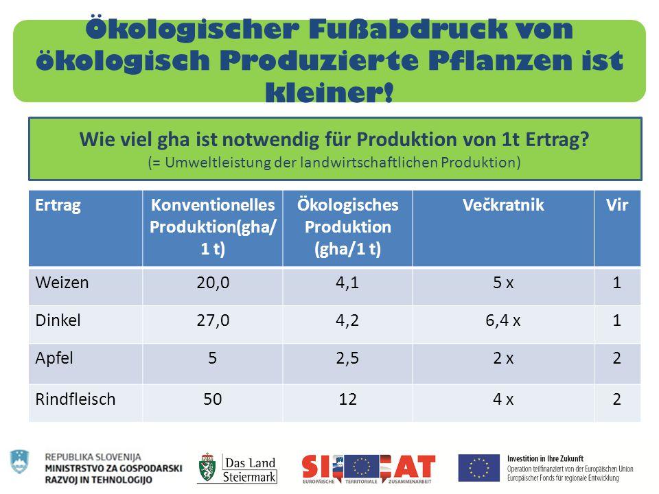 Ökologischer Fußabdruck von ökologisch Produzierte Pflanzen ist kleiner! ErtragKonventionelles Produktion(gha/ 1 t) Ökologisches Produktion (gha/1 t)