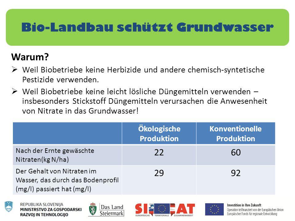 Bio-Landbau schützt Grundwasser Warum?  Weil Biobetriebe keine Herbizide und andere chemisch-syntetische Pestizide verwenden.  Weil Biobetriebe kein
