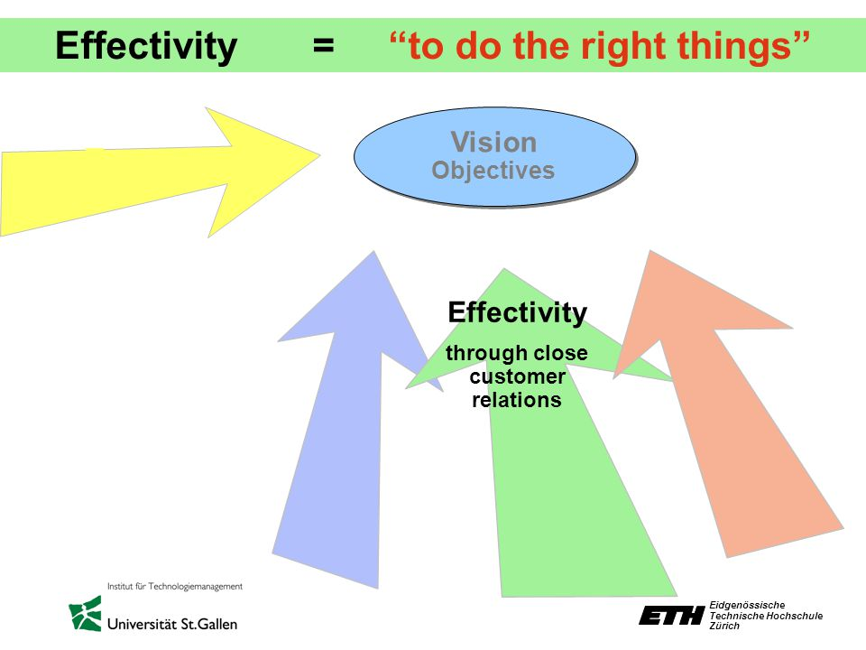 Eidgenössische Technische Hochschule Zürich Effectivity = to do the right things Vision Objectives Vision Objectives Effectivity through close customer relations