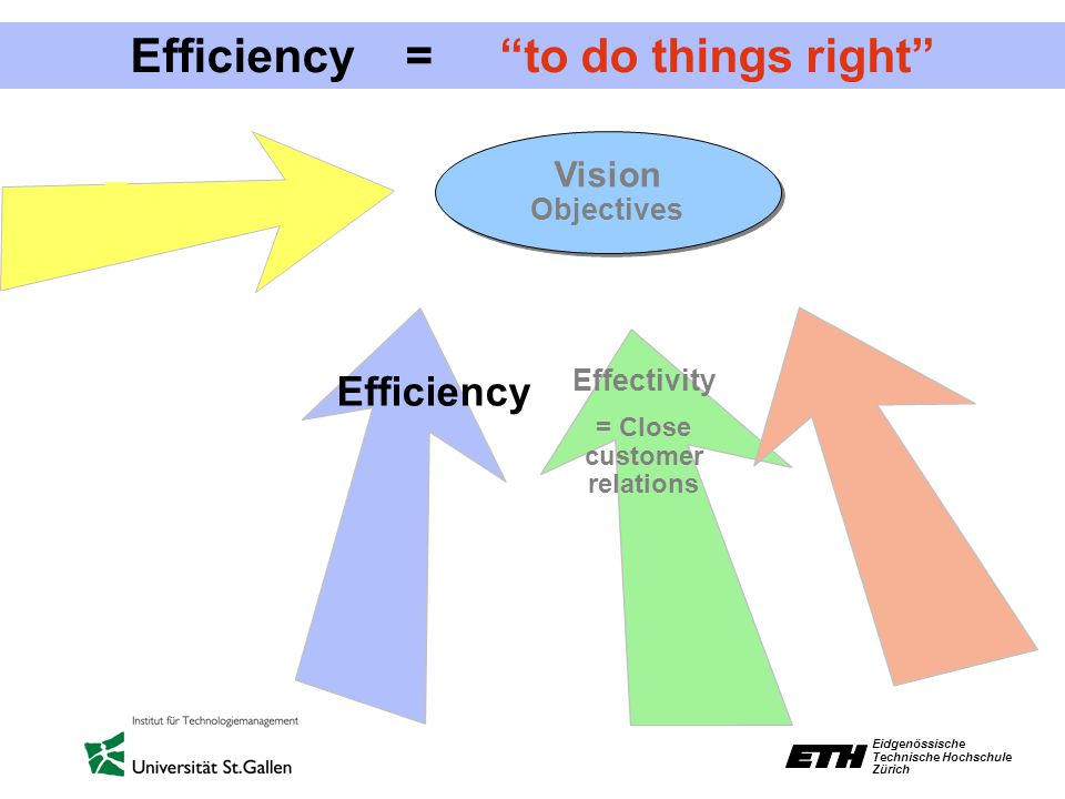 Eidgenössische Technische Hochschule Zürich Efficiency = to do things right Vision Objectives Vision Objectives Efficiency Effectivity = Close customer relations
