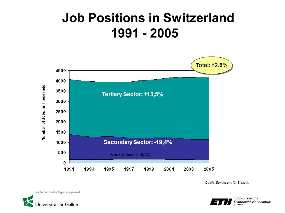 Eidgenössische Technische Hochschule Zürich Job Positions in Switzerland 1991 - 2005 Quelle: Bundesamt für Statistik Secondary Sector: -19,4% Tertiary Sector: +13,5% Primary Sector: -8,3% Total: +2.6% Number of Jobs in Thousands